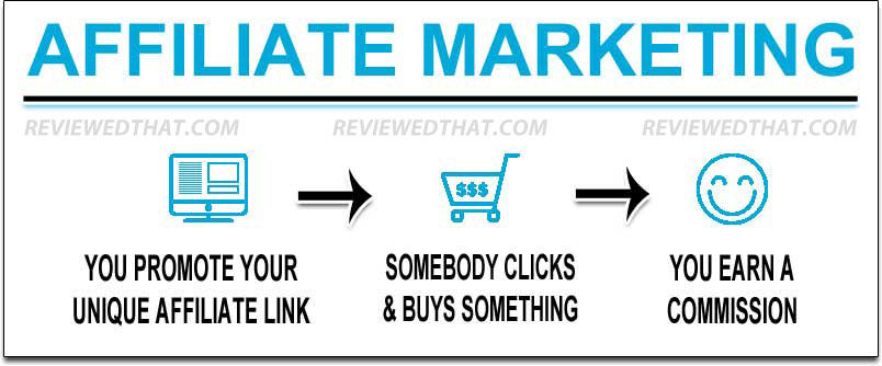 Affiliate Marketing Step By Step Explained